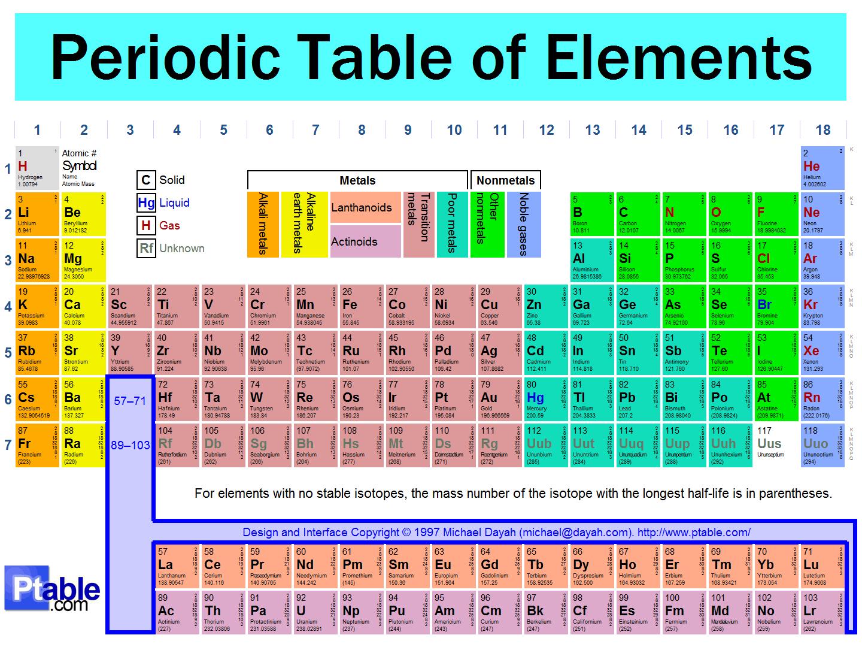 semua tentang tabel periodik bisakimia