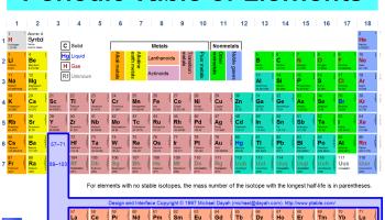 Asal usul nama unsur baru dalam tabel periodik bisakimia semua tentang tabel periodik urtaz Image collections
