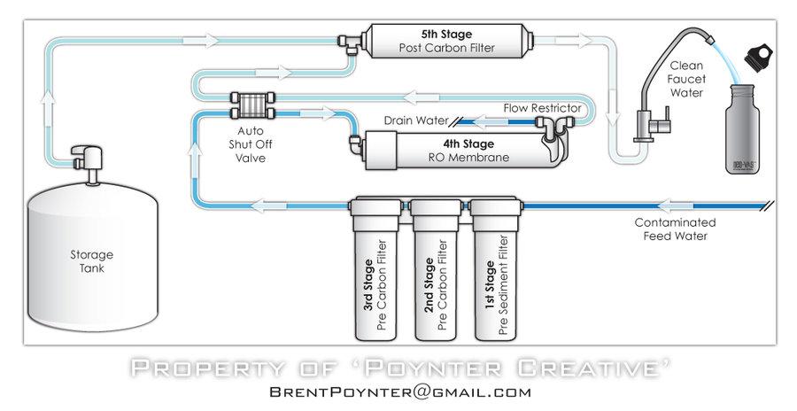 apa itu reverse osmosis    u2013 bisakimia