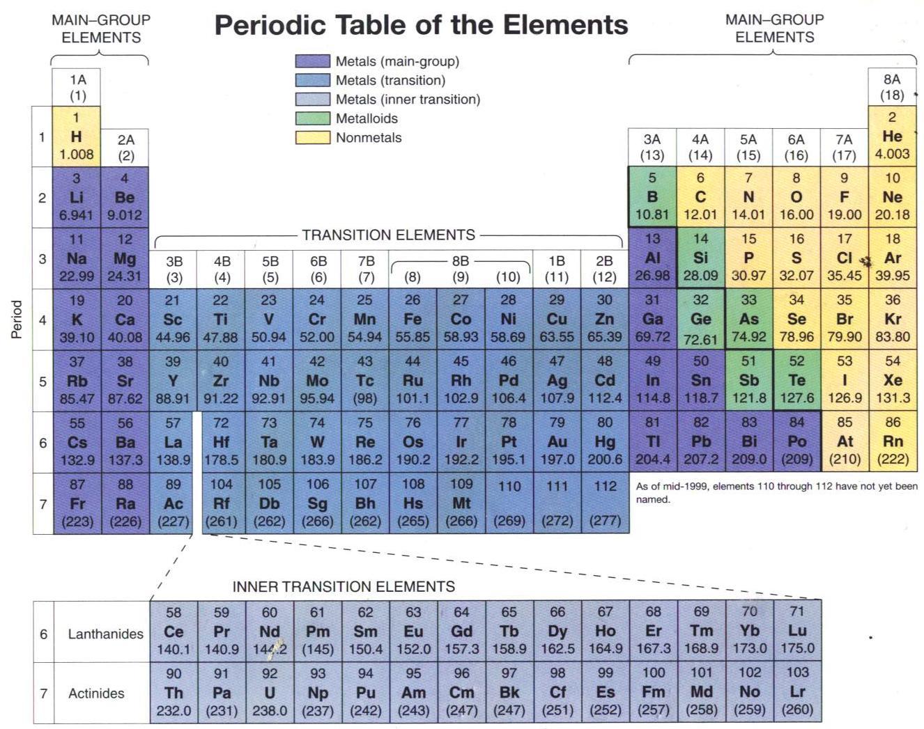 Bagaimana cara menggunakan sebuah tabel periodik bisakimia tabel periodik dari unsur unsur berisi berbagai macam informasi seperti simbol simbol nomor atom dan massa atom dari unsur unsur tersebut adalah hal hal urtaz Gallery