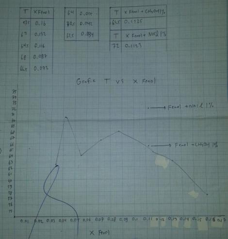 Grafik fenol