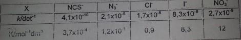 tabel laju tetapan reaksi