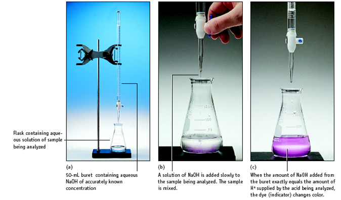 titration analysis