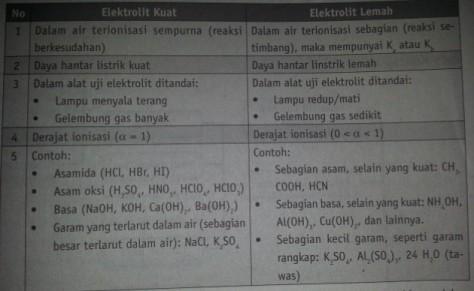 perbedaan elektrolit kuat dan elektrolit lemah
