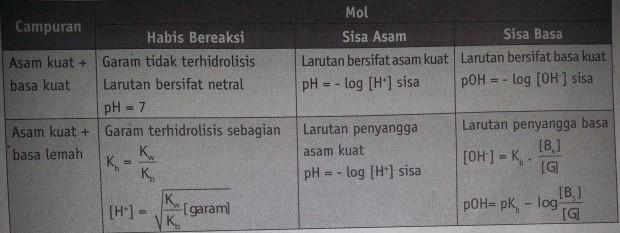 tabel pH