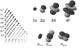 Rangkuman dan Latihan Soal Konfigurasi Elektron, periode, dan Golongan