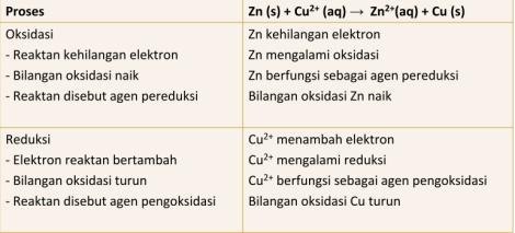Rangkuman Elektrokimia Singkat
