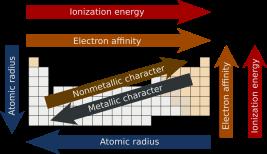 Ringkasan Materi Sifat Periodik