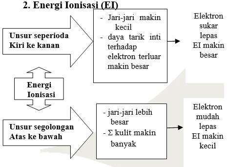 sistem periodik unsur 7