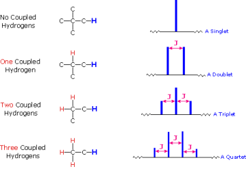 SPEKTROSKOPI RESONANSI MAGNETIK INTI (NMR)