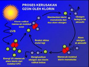 https://bisakimiadotcom.files.wordpress.com/2017/12/22f0a-proses_rusaknya_lapisan_ozon.png?w=878
